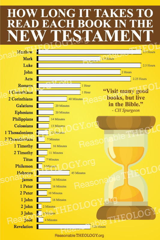 How Long it Takes to Read the New Testament Poster