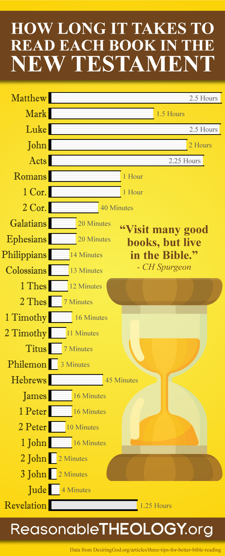How Long it Takes to Read Each Book in the New Testament