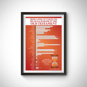 How Long It Takes to Read Each Book in the Old Testament Poster