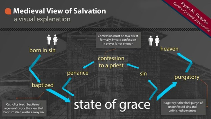 Medieval View of Salvation